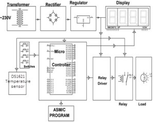 Precise Digital Temperature Controller Circuit Working and