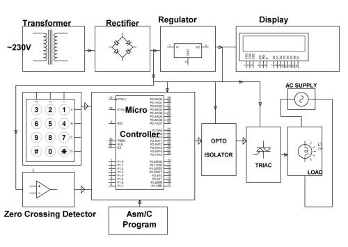 small resolution of ac power controller with programmable interference block diagram