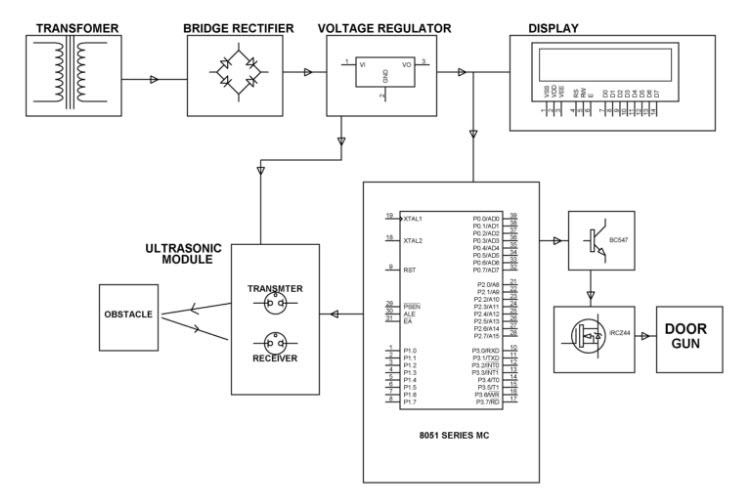 Block Diagram of Ultrsonic Object Detection Circuit