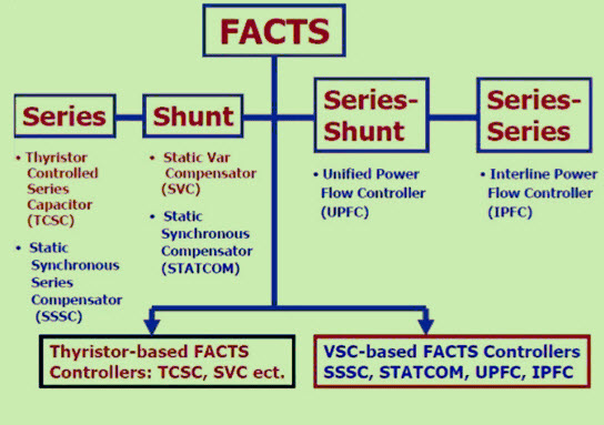Types of FACTS Controllers