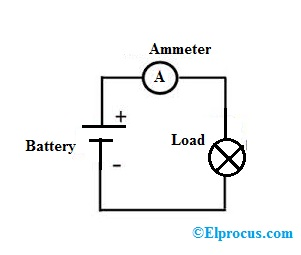 What is an Ammeter: Circuit Diagram and it's type