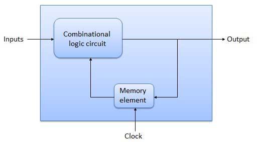 Sequential Circuit Block Diagram