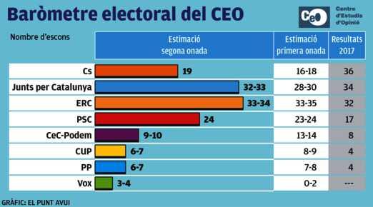 ERC i JxCat voregen l'empat en uns comicis on hi hauria majoria independentista ..