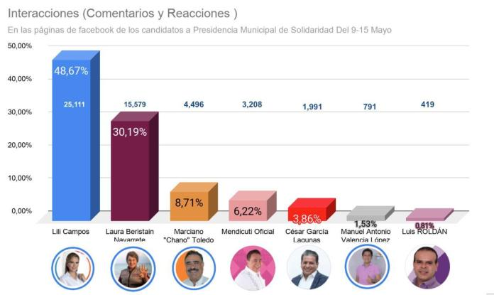 Lili_Campos_Ranking_Redes