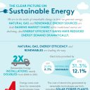 infographic february 2013 US electricity