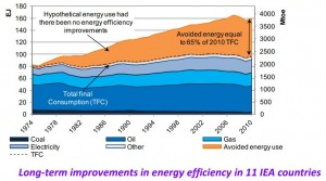 Energy efficiency was the largest energy resource