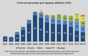 China electricity capacity installations 2001 - 2014