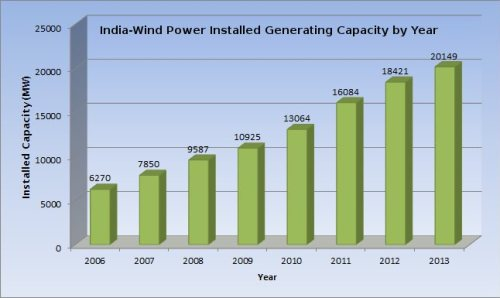 Wind power capacity installed in India.
