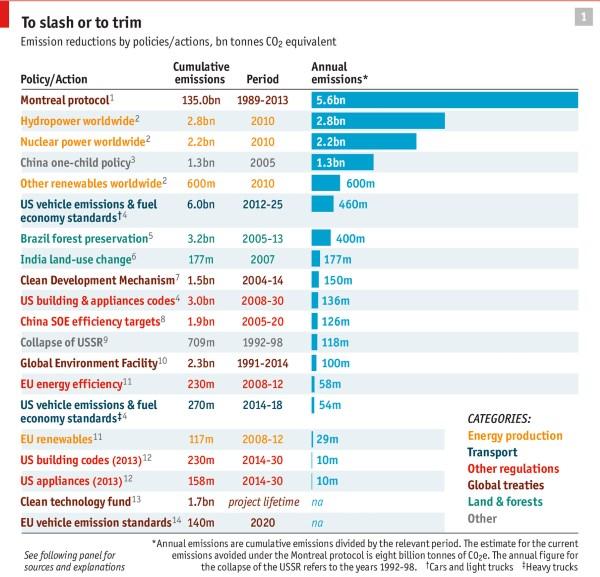 The Economist graph emissions