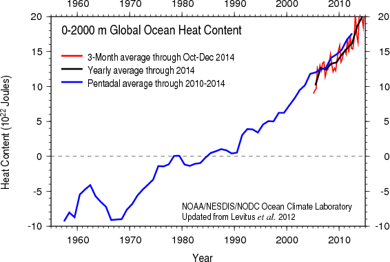 oceans warming NOAA 2015