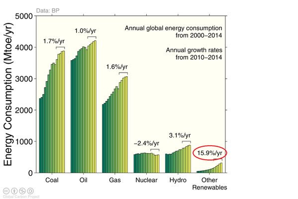 fossil fuels consumption 2010-14