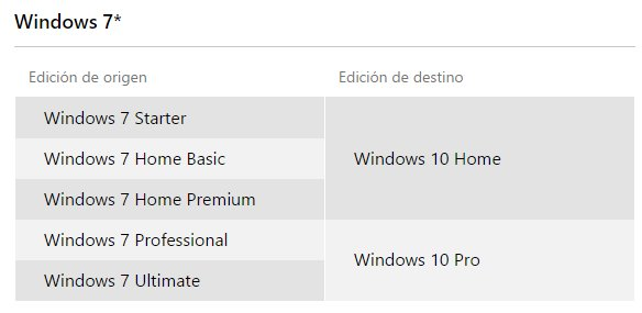 windows 7 sku
