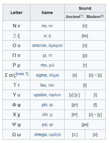 Greek Alphabets - elsieisy blog 2
