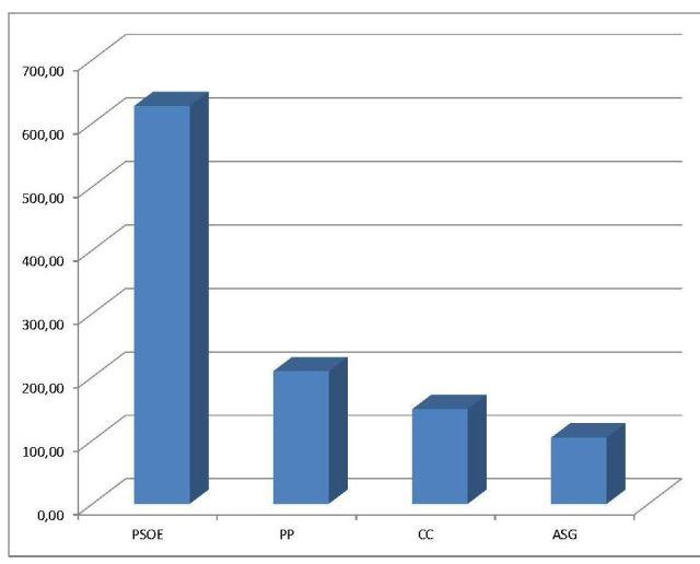 grafico alajero 1