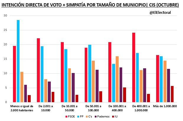 IDV-por-tamaño-de-municipio