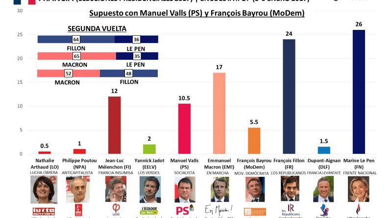 Macron vencería tanto a Fillon como a Le Pen en una segunda vuelta