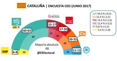 El bloque independentista podría perder la mayoría absoluta en el Parlament de Catalunya