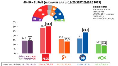 PSOE y PP subirían, según una encuesta de 40dB posterior al anuncio de repetición electoral