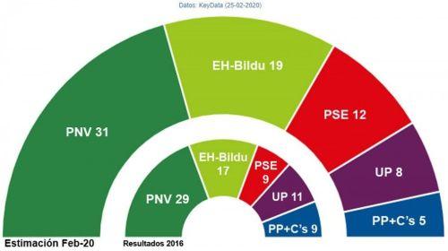 Sondeos: la suma PP+Cs perdería un 42% de votos y 4 de sus 9 escaños en Euskadi