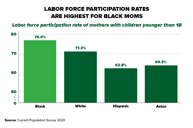 """Chart title: """"Labor Force Participation Rates are Highest for Black Moms"""" The chart shows the labor force participation rate of mothers with children younger than 18 by demographic group. Black: 76.0%. White: 71.3%. Hispanic: 62.8%. Asian: 64.3%. Source: Current Population Survey 2020 Annual Averages."""