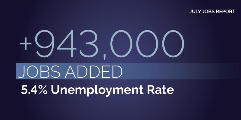 July Jobs Report. +943,000 jobs added. 5.4% unemployment rate.