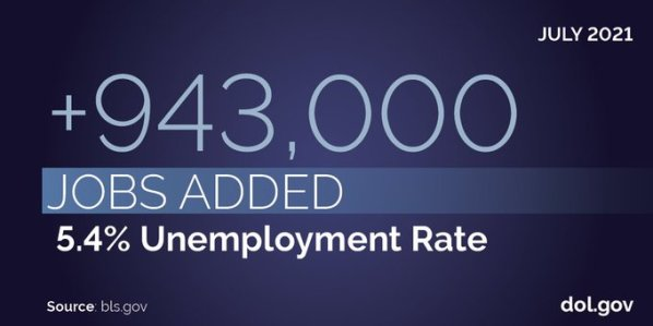 Dark blue gradient background with white text that reads: July 2021: 5.4% unemployment rate. +943,000 jobs. Source: bls.gov. dol.gov