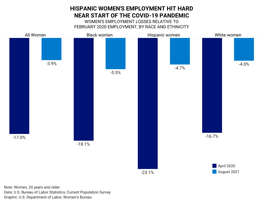 Chart showing how Hispanic women's employment was hit hard at the start of the pandemic, with greater losses (23.1%) than Black women (18.1%), White women (16.7%), or all women (17.0%).