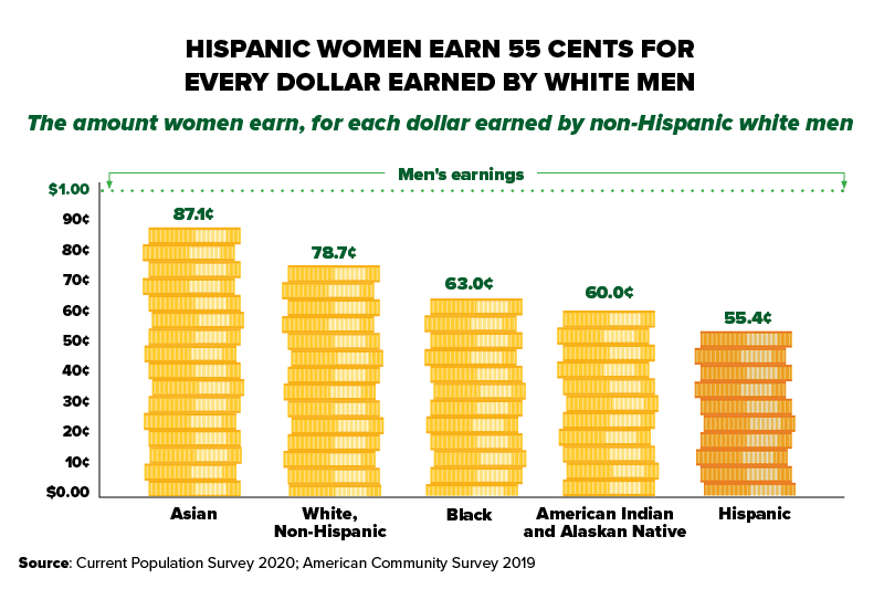 Chart showing that Hispanic women earn 55 cents for every dollar earned by white men. The amount women earn, for each dollar earned by non-Hispanic white men: Asian women (87.1 cents), White non-Hispanic women (78.7 cents), Black women (63.0 cents), American Indian and Alaskan Native women (60.0 cents), Hispanic women (55.4 cents). Source: Current Population Survey 2020, American Community Survey 2019.