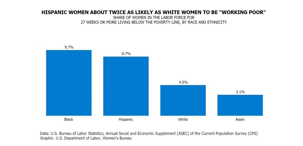 """Chart showing Hispanic women are about twice as likely as white women to be """"working poor."""" The share of women in the labor force for 27 weeks or more living below the poverty line, by race and ethnicity: Black (9.7%), Hispanic (8.7%), white (4.5%), Asian (3.1%). Source: BLS"""