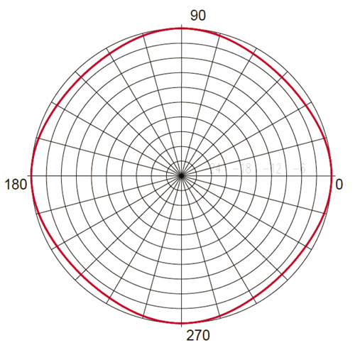 VHF and DAB+ Omnidirectional antenna (horizontal
