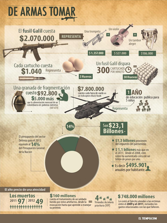 Lo que nos cuesta la guerra