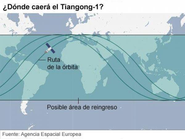 BBC Mundo: Tian1