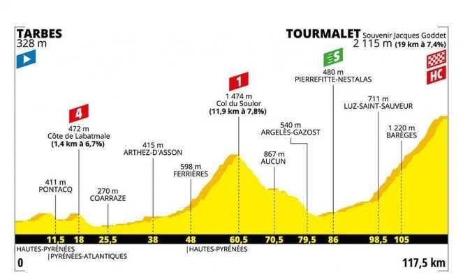 Perfil de la etapa 14 del Tour de Francia 2019: Tarbes-Tourmalet Barèges
