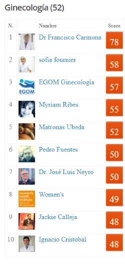 Redes Sociales. Ginecólogos más influyentes