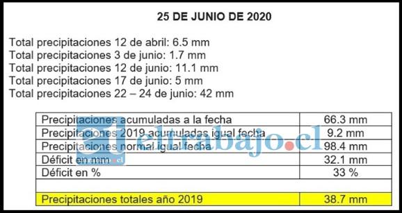 FALTA POCO.- En este recuadro Valentina Ríos nos muestra el balance comparativo entre 2019 y las actuales cifras. Todas estas cifras registradas en la Estación de la Escuela Agrícola.