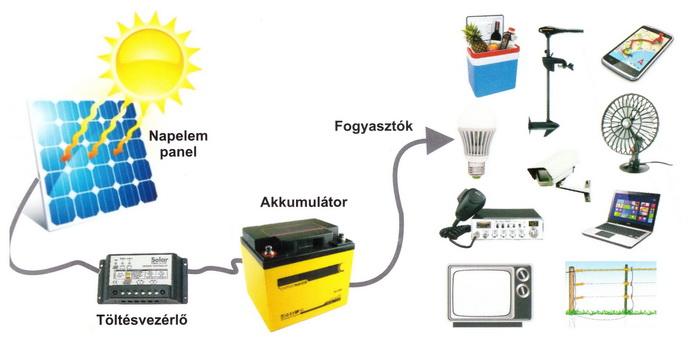 Hordozható napelemes rendszer kapcsolási vázlata napelemmel, töltésvezérlővel, akkumulátorral és fogyasztókkal