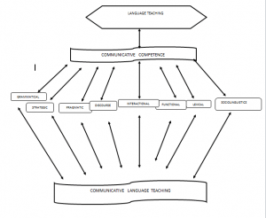 'The Implementation of Communicative Language Teaching