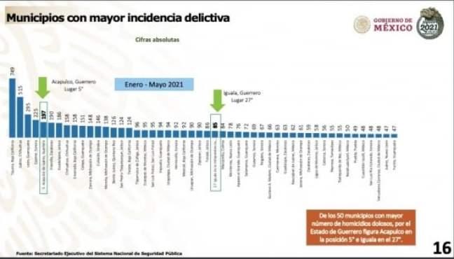 municipios_mas_violentos.jpeg