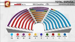 Número de escaños en el Congreso de los Diputados tras las elecciones del 20-D