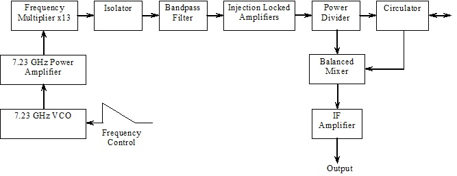 fmcw radar block diagram 2006 impala abs wiring front end at 94 ghz 200mw of 200 module