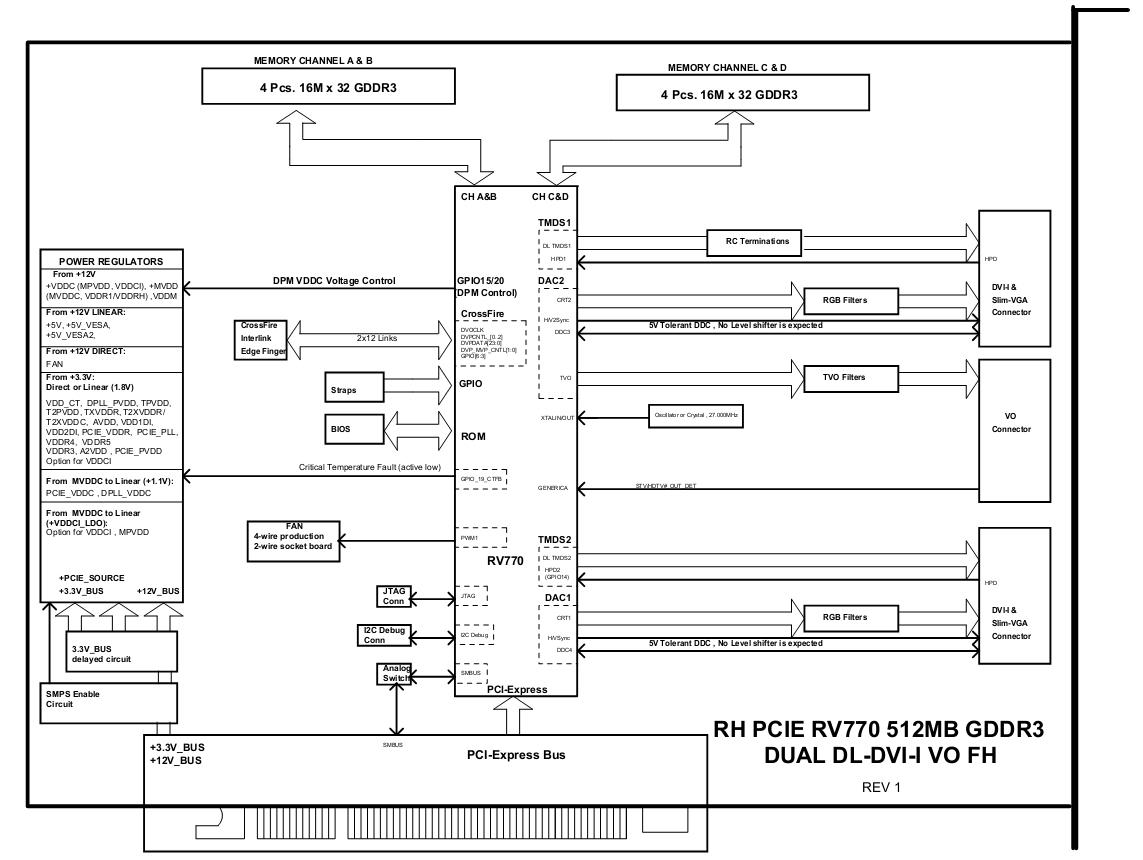 Schemat ATI Radeon RV770 512MB GDDR3 DUAL DL-DVI-I • Forum