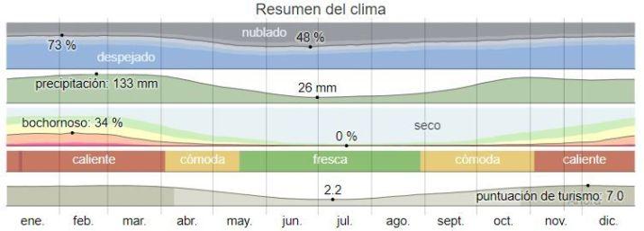 El clima en Junín