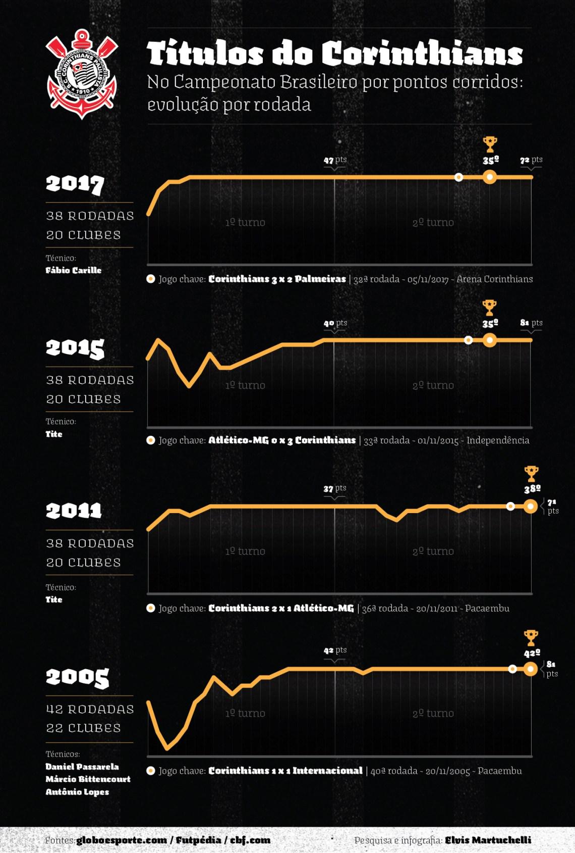 Infográfico: Títulos do Corinthians no Campeonato Brasileiro por pontos corridos: evolução por rodada
