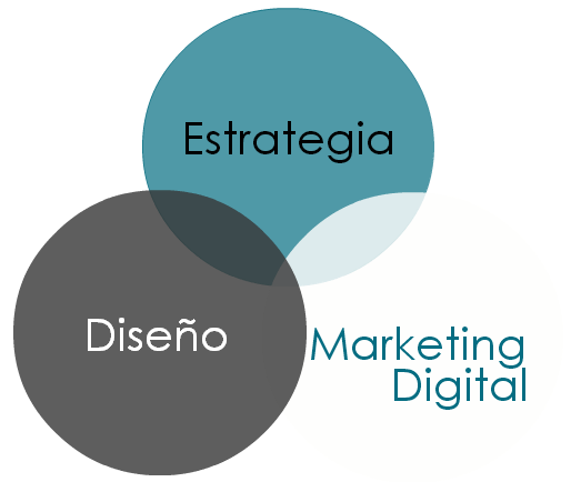Estrategia Diseño y Marketing Online País Vasco