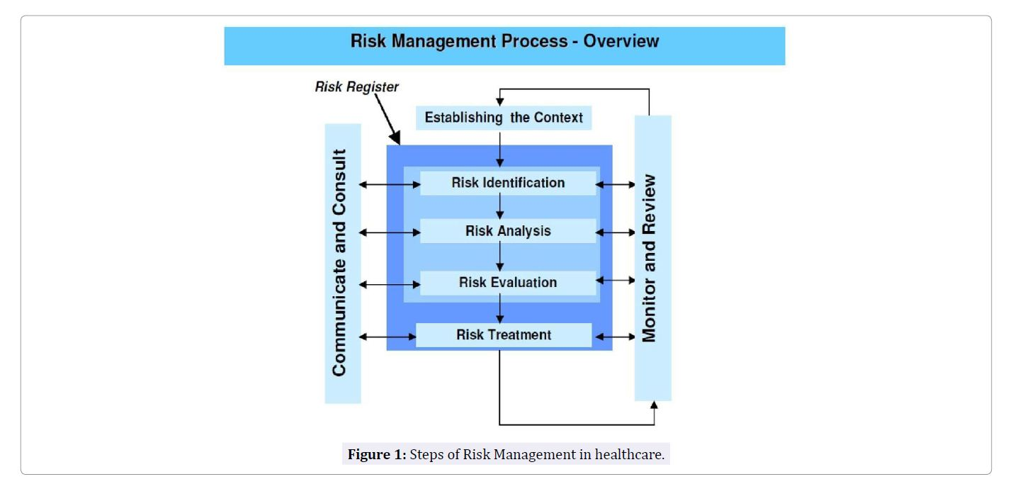 hight resolution of this review provides a concise material in risk management for healthcare professionals to quickly grasp the key concepts in risk management and implement