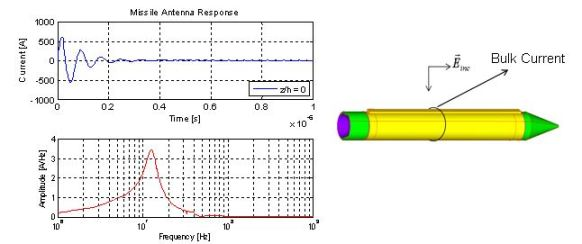 Plot of the current versus time and frequency