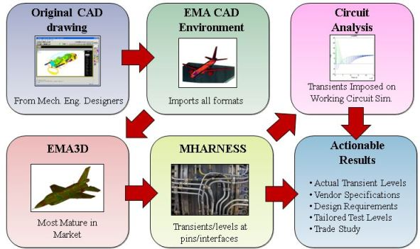 Hirf and lightning aircraft certification: Flowchart Showing EMA3D Workflow from CAD to actionable predictions