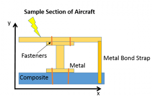 preventing arcing on an aircraft wing sample section