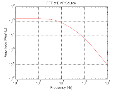 The fft versus frequency is plotted