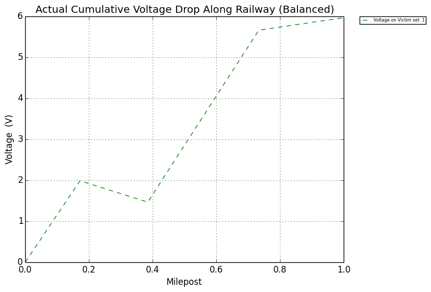 railroad signal protection - Figure 10: Ground Conductivity 0.001 σ.